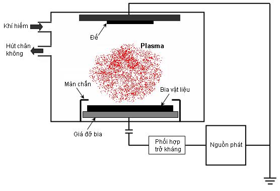 Hình 1. Nguyên lý của một hệ phún xạ cathode.