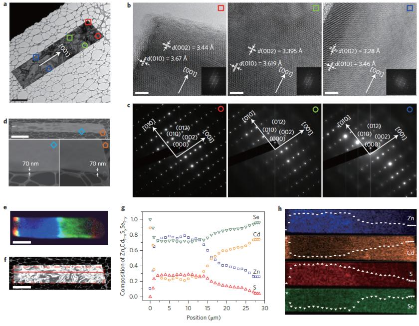 Hình 1. Cấu trúc và thành phần của cấu trúc nano dị thể đa mảnh bán dẫn: (a) Ảnh TEM một tấm nanodị thể, (b) ảnh HRTEM 3 phần của dị thể, (c) phổ nhiễu xạ điện tử của 3 phần, (d) Ảnh SEM chụp tấm nano với độ dày 70 nm, (e,f) ảnh huỳnh quang cấu trúc dị thể với các màu sắc tương ứng với 3 mảnh ghép, (g,h) phân bố thành phần các nguyên tố. Ảnh từ Nature Nanotechnology.